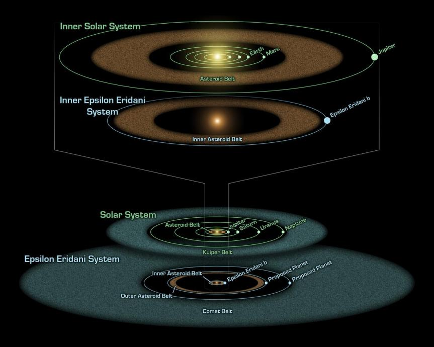 A nearby star system compared with ours